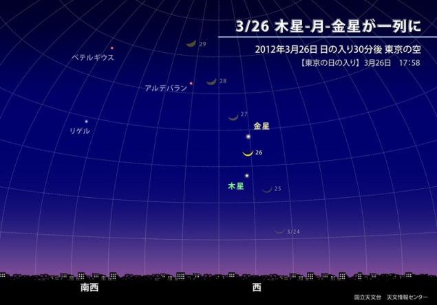 木星金星と月20120326